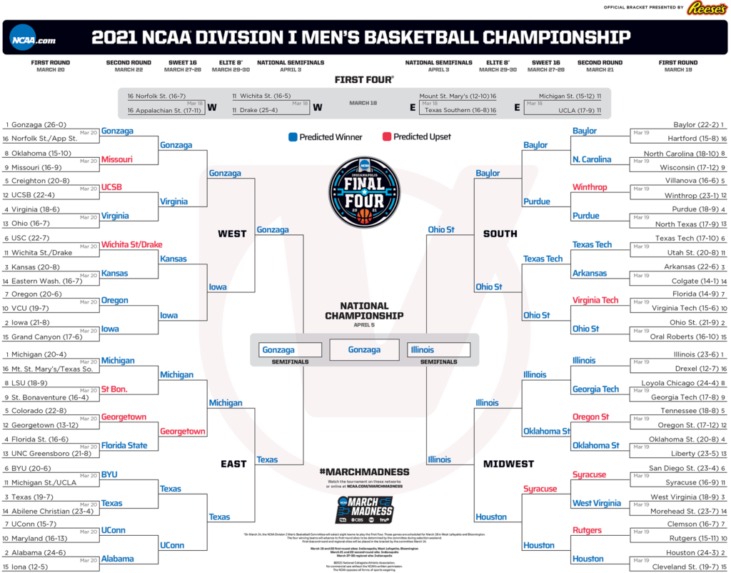 image of march madness bracket prediction for 2021